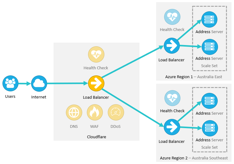 Address API Architecture