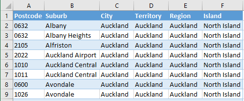 NZ Postcode List | Complete list of NZ Post Postal Codes